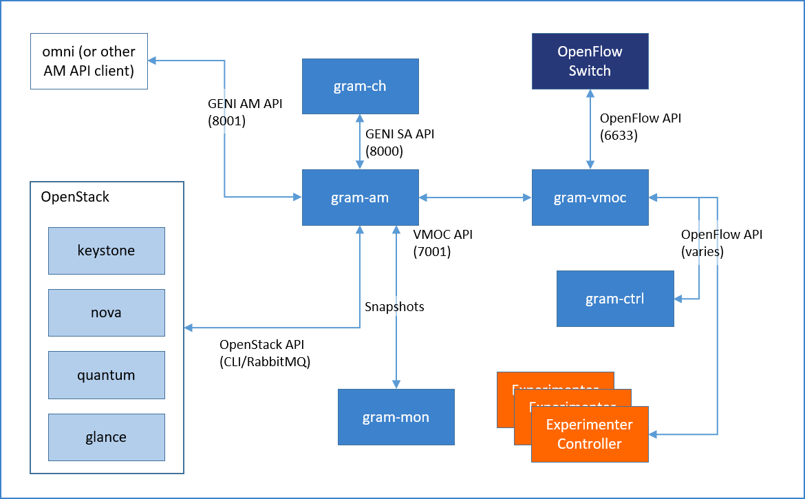OpenGENI uses GRAM software, developed by the GENI Provisioning Office (GPO), to interact with these additional software components.