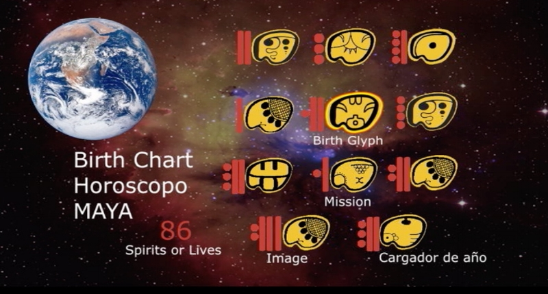 Example of a personal Horoscopo Maya