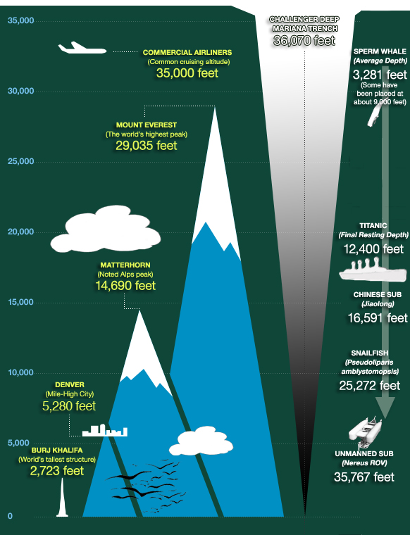 Mariana Trench Comparison Chart, from  Deepsea Challenge