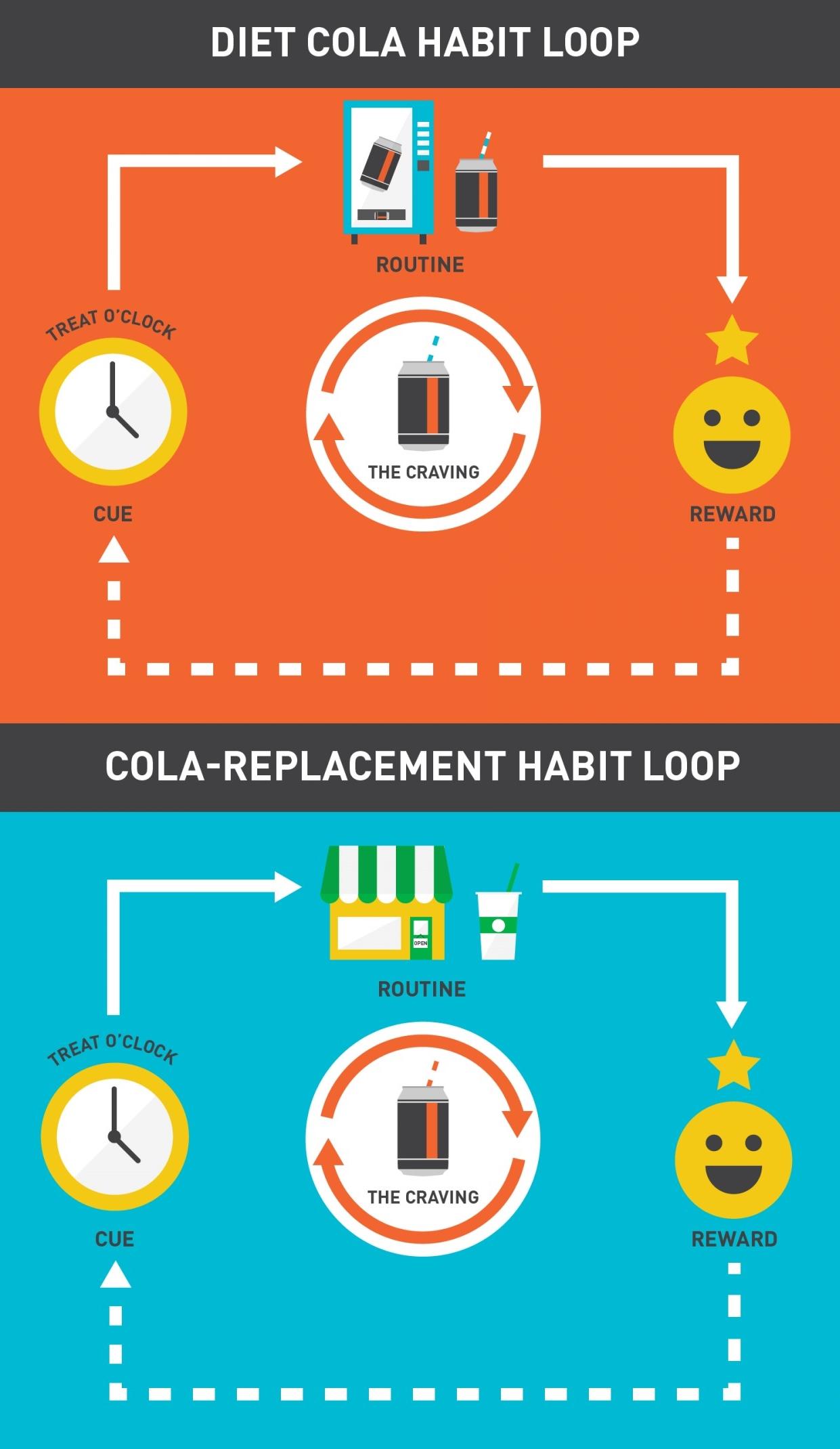 More on the habit loop