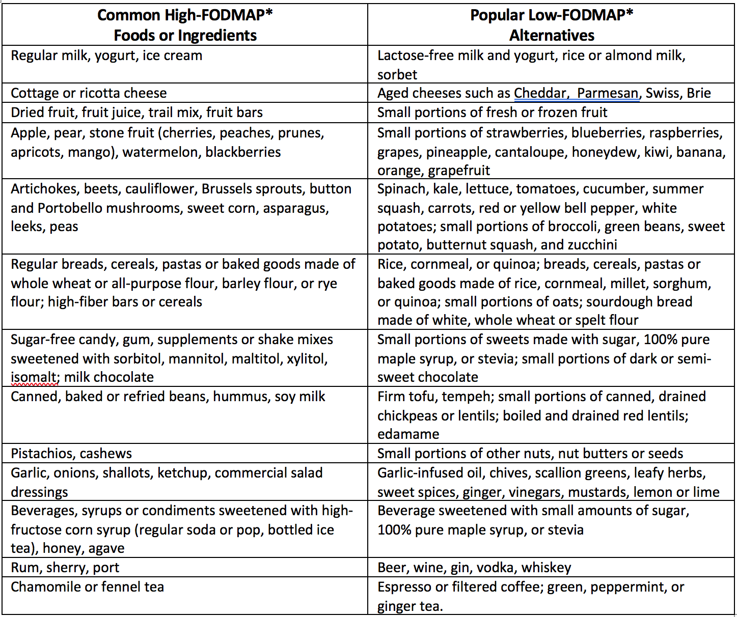 Click here for more discussion  about this chart and high- and low-FODMAP foods.
