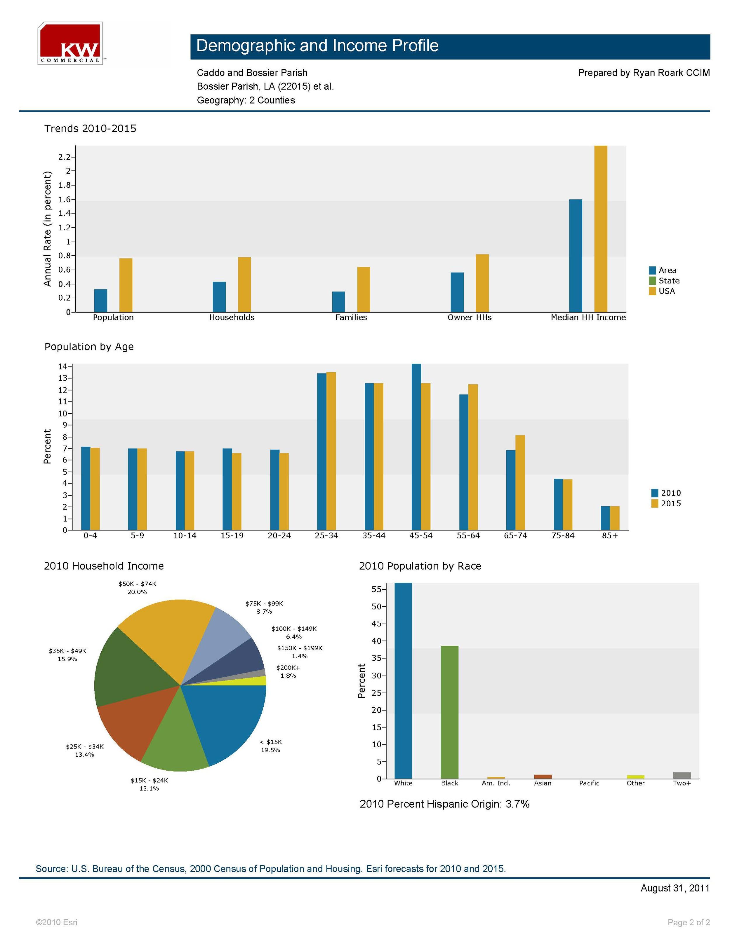 Demographics - Caddo & Bossier Parishes_Page_2.jpg