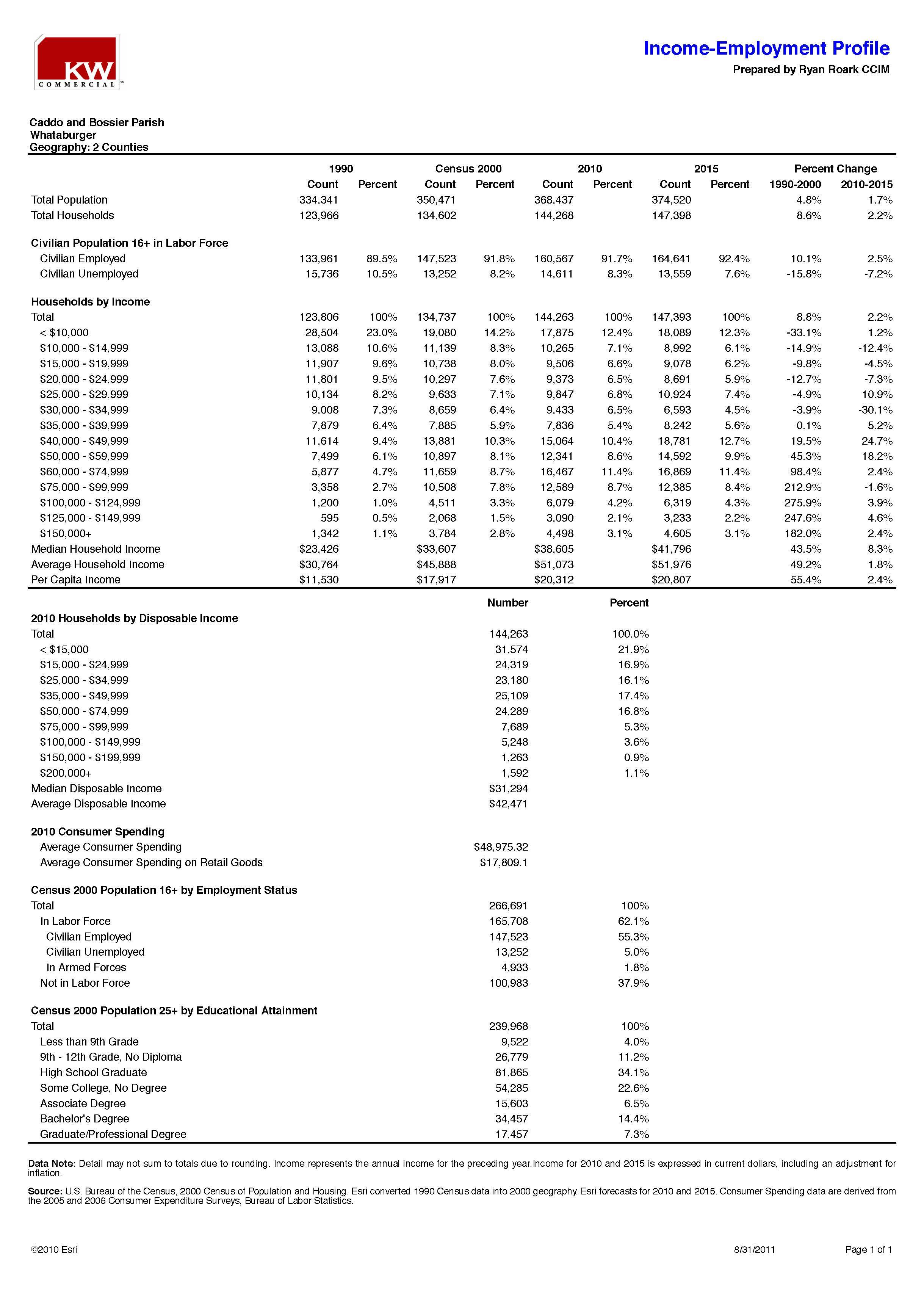 Demographics - Caddo & Bossier Parishes_Page_3.jpg