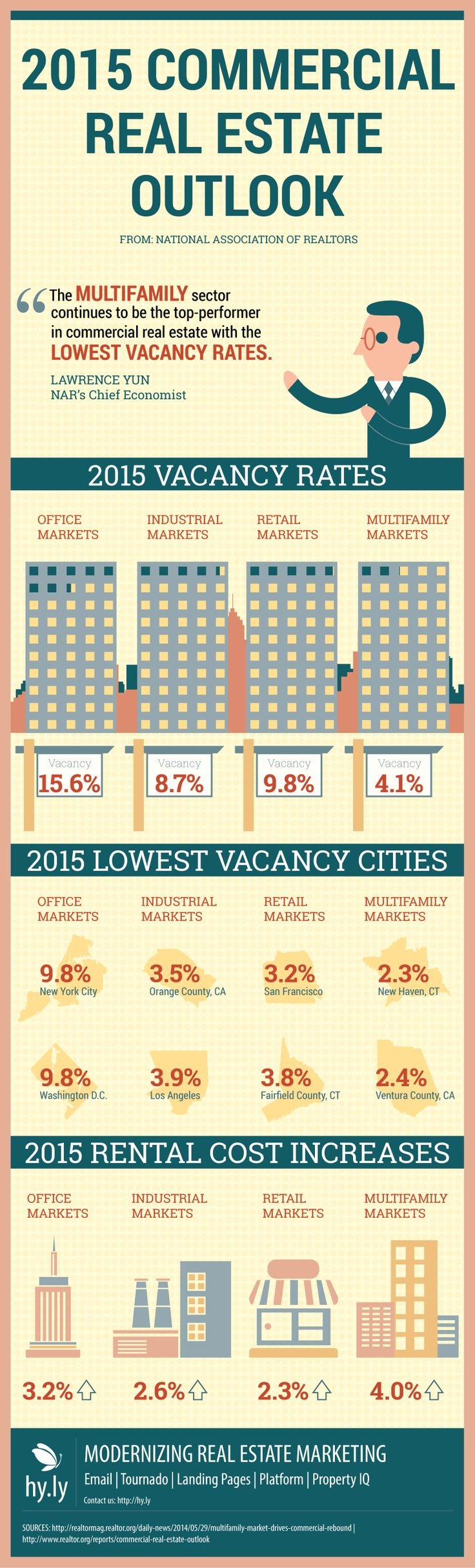 2015-commercial-real-estate-outlook