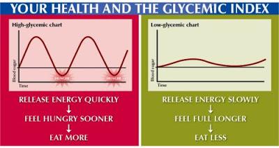 De glycemischeindex geeft je een beeld over hoe snel de suikers worden opgenomen in het bloed.