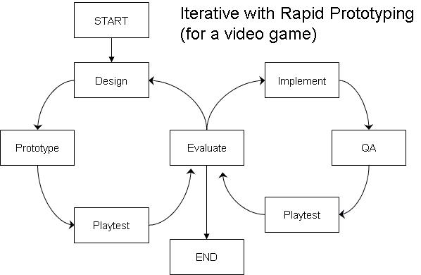 Game Design Concepts: Iterative with Rapid Prototyping (for a video game)