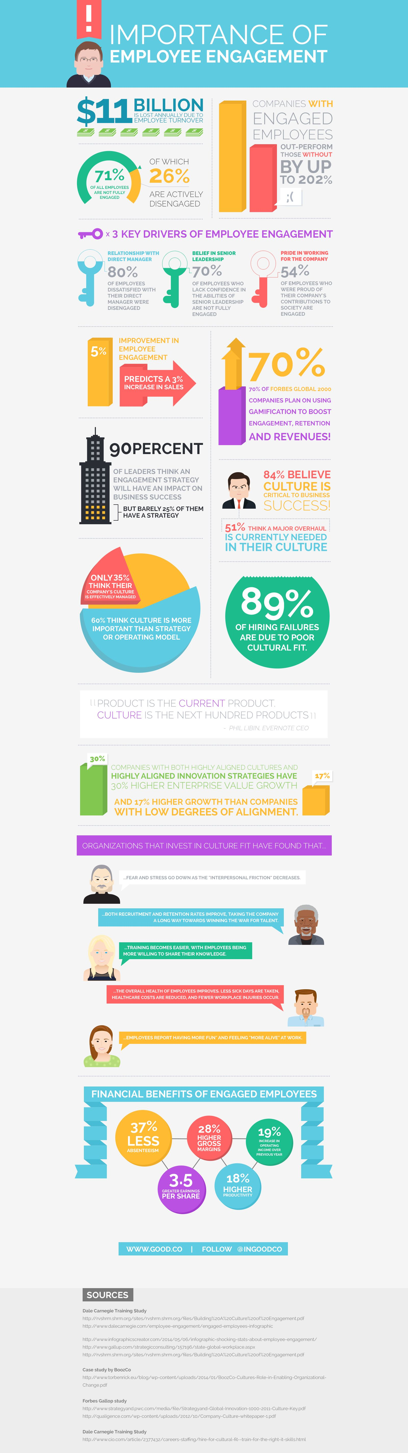 Good.co Employee Engagement Infographic