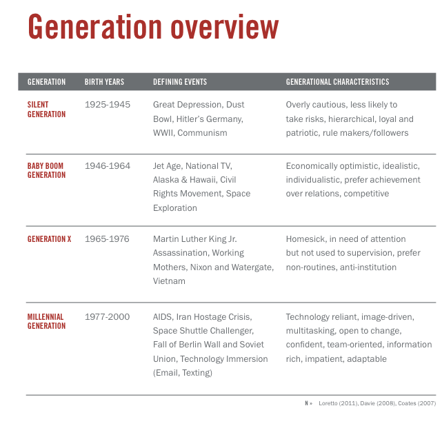 From the report  American Millennials