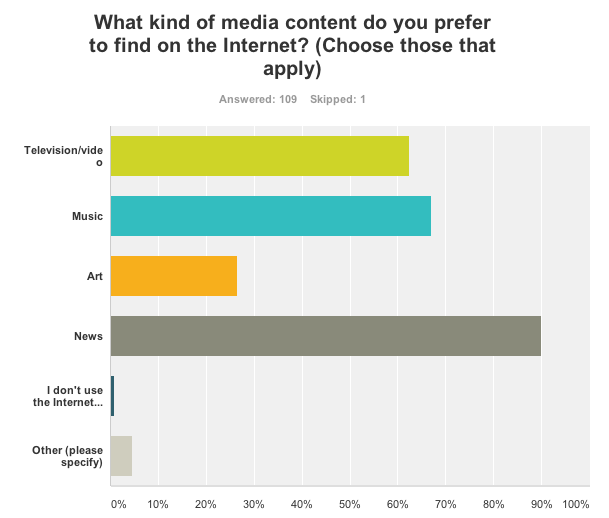 90% of the respondents reported that they preferred to find news on the Internet, a finding indicating that ads in physical newspapers and magazines are less likely to make an impact on this generation in the future.