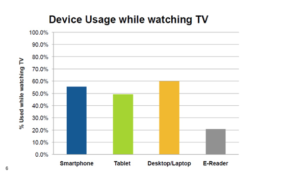The report by NPD Group showed that the third most popular second-screen activity was shopping for a product seen in a TV commercial.