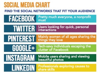 Choosing which platform to invest your social media personals energy and resource is important. Determine who your audience is and how they interact with your brand before establishing a presence. Remeber that in order to make an impact you must post regularly and consistently. Read more about posting on social media here.