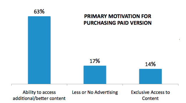 0.99-2.99 is the price point for paid apps according to the study. Men, tablet owners and multiple device owners were more likely to pay $3+.