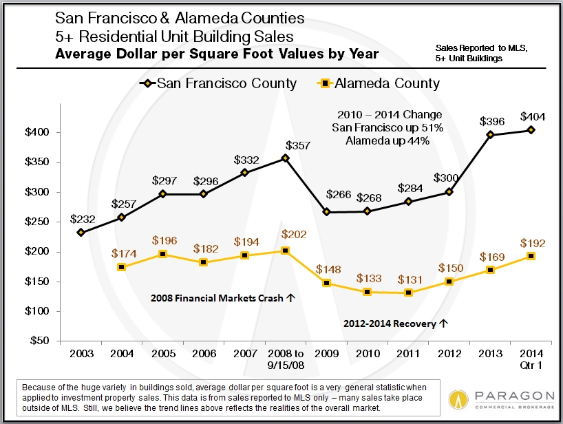 Average Dollar per Square Foot    Since the bottom of the market in 2010, average dollar per square foot values for apartment buildings have jumped 44% in the Oakland Metro Area and 51% in the San Francisco Metro Area. In the case of the latter, new peak values were reached in 2013.