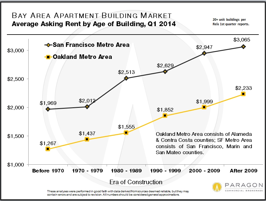 Average Asking Rents by Age of Building    Generally speaking, the older the building, the lower the average rents. However, in some of the most prestigious neighborhoods of San Francisco, the highest rents are achieved by gorgeous apartment buildings constructed in the 1920's through 1940's -- a particularly gracious era of construction in the city.