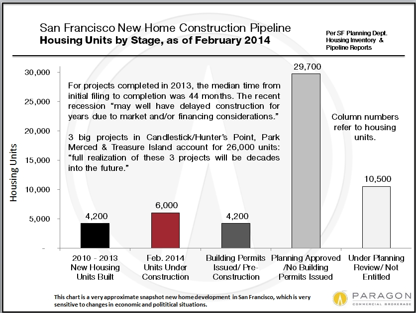 New Housing Construction    This is a very approximate snapshot of new-housing-unit construction in the city of San Francisco, and it includes housing of every kind - condos, rental apartments and social housing projects. Still, it illustrates the crash in construction after 2008, which explains some of our current housing shortage, and the large surge in construction currently underway. Even with the jump in building, it will be a while before new construction comes close to meeting the increased demand for housing.