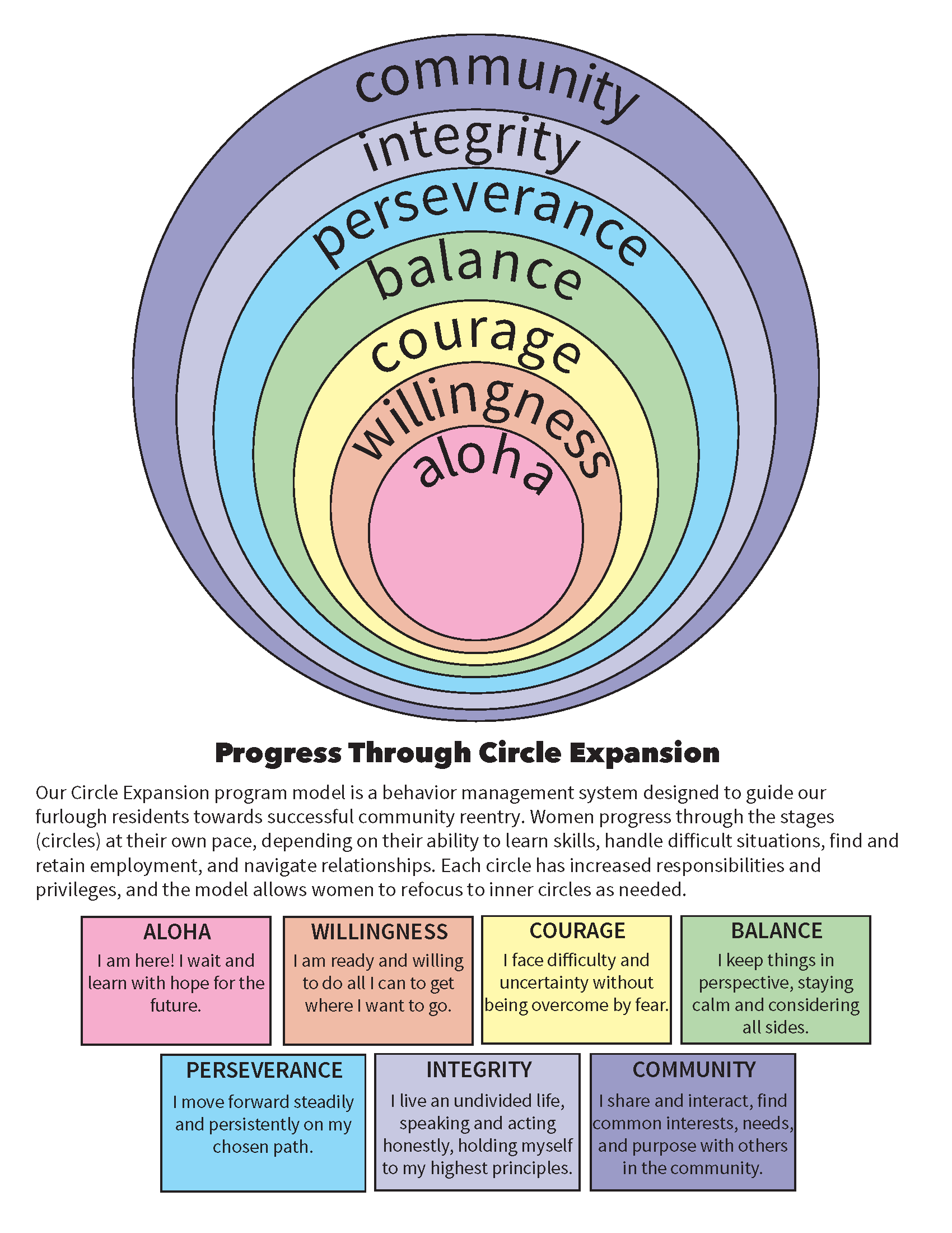 Progress Through Circle Expansion One Pager PDF.png
