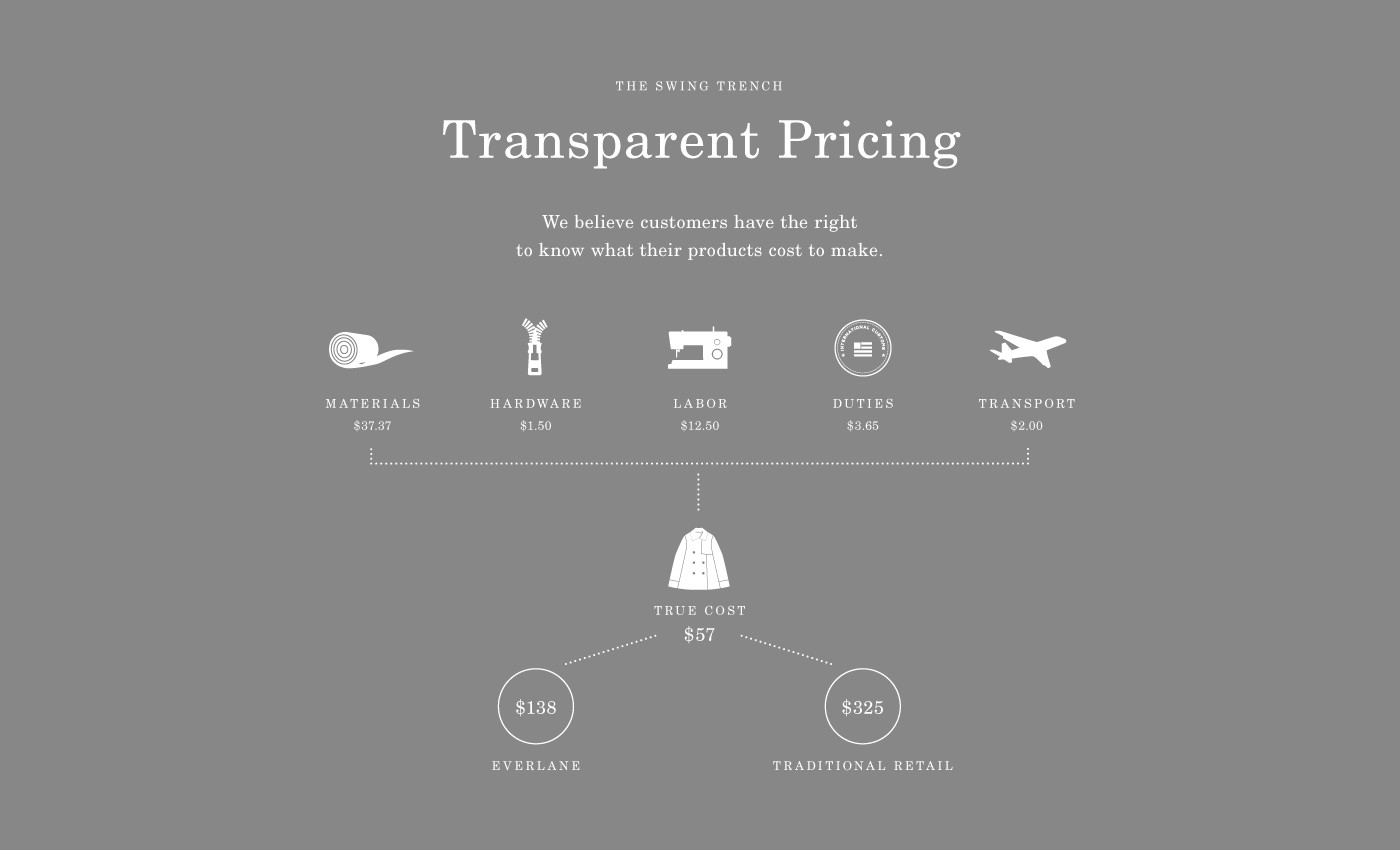 Transparent pricing infographic. Source: Everlane.com
