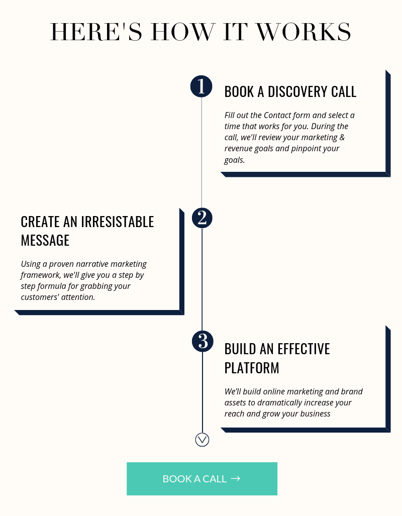 Brightworks Discovery Process.png