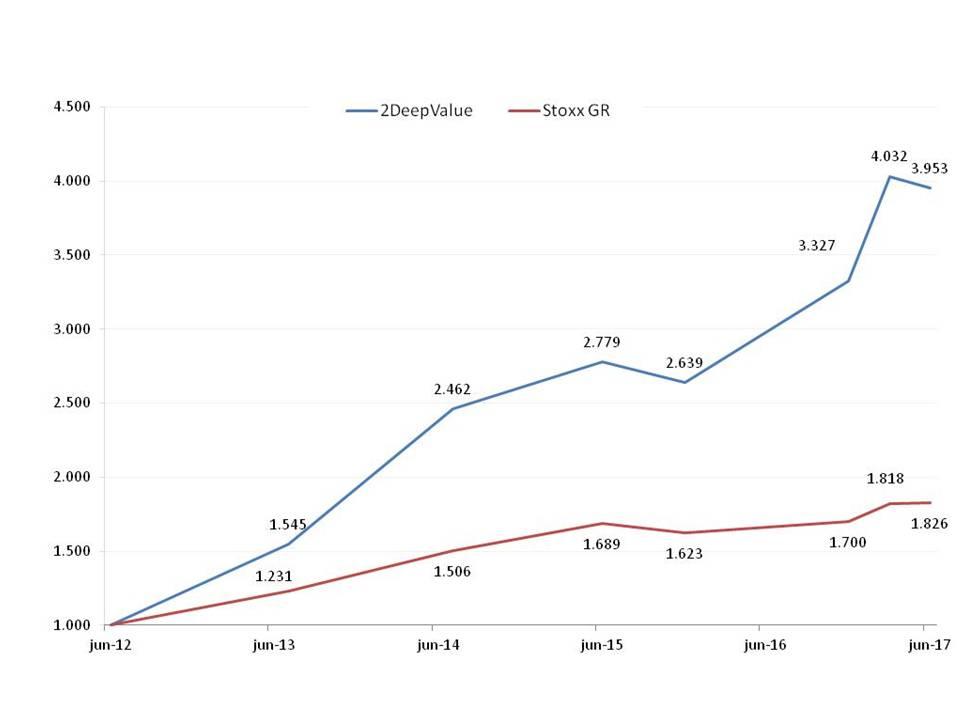 Base 1.000 euros desde jun 2012