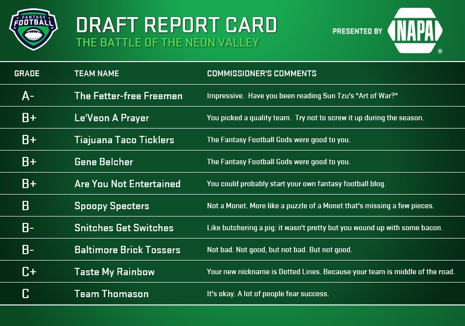 "A ""Report Card"" ranking the teams."