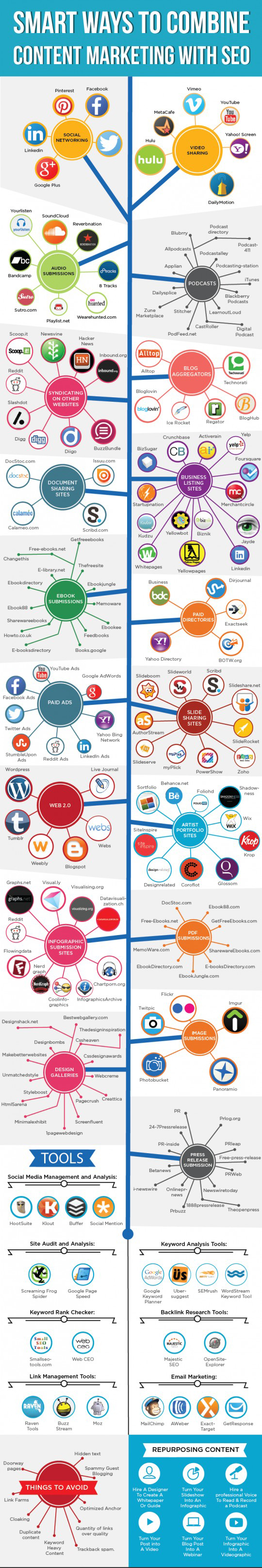 Content Marketing Tips: Infographic Data Source: Quicksprout, Buzzblogger & Google Images