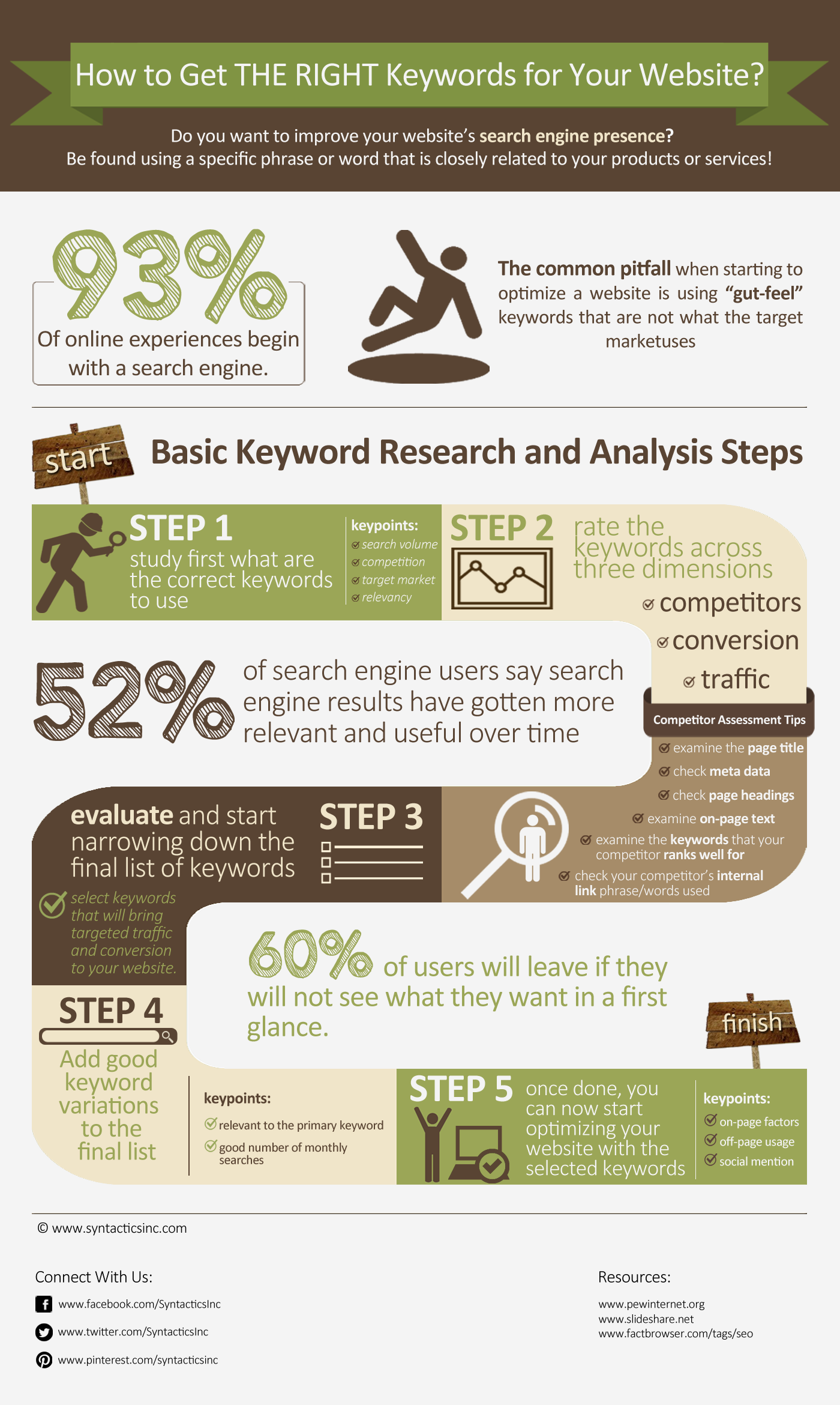 Keyword research infographic   Source