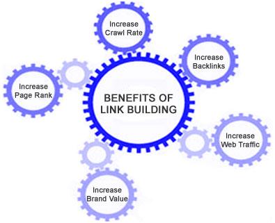 Whitehat Link Building Strategies   Source