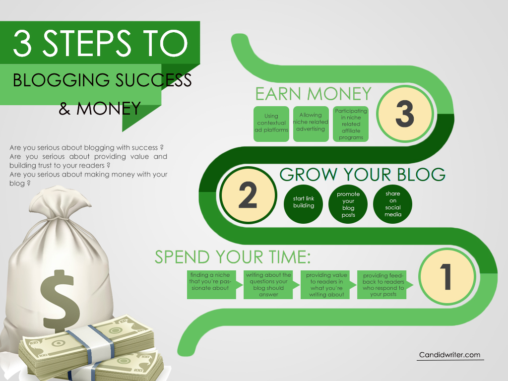 Blogging Tips Blogging Success And Money Infographic   Source