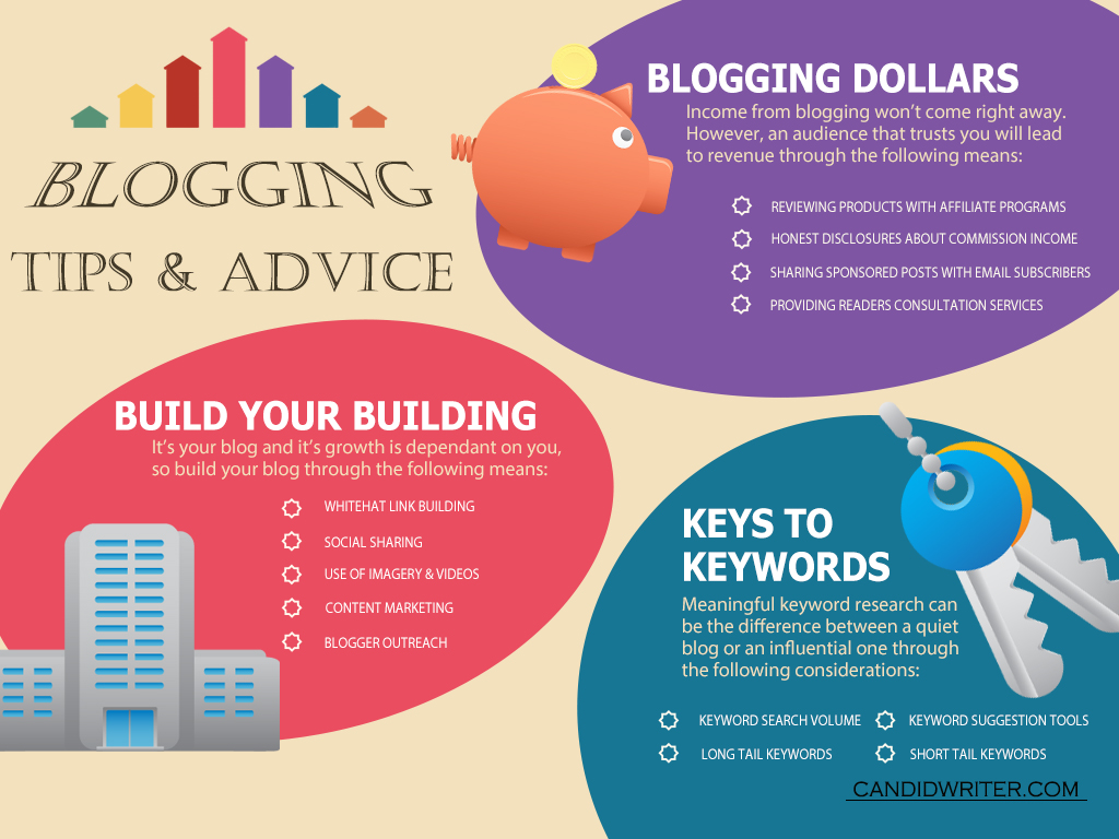 Blogging Tips Infographic   Source