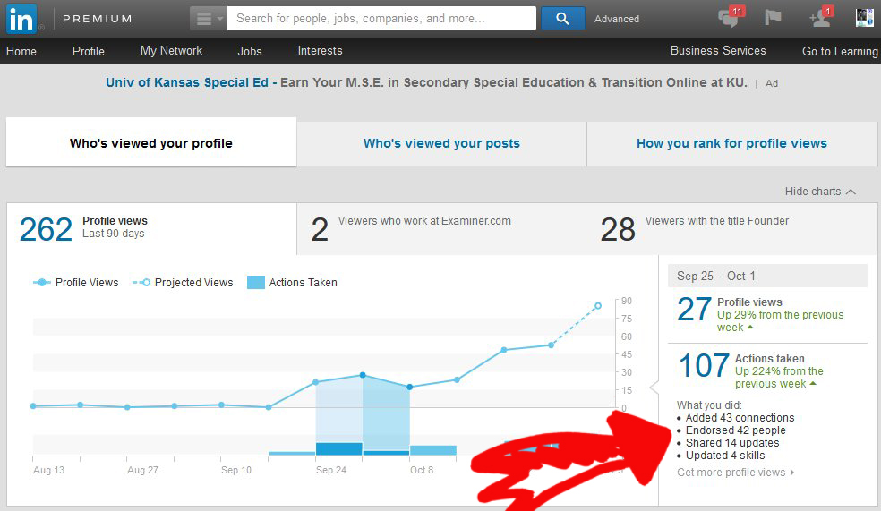 LinkedIN Traffic And Actions Analytics Blogger 32 Days Week 2   Source