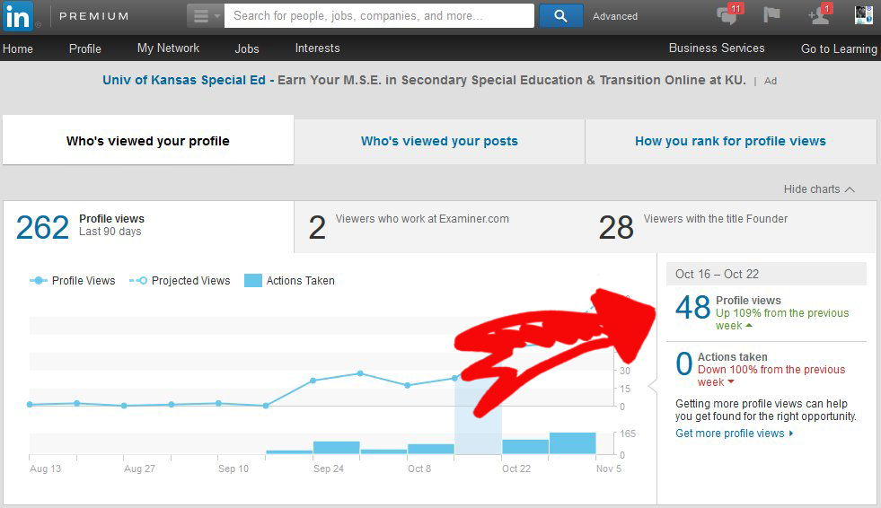 LinkedIN Traffic And Actions Analytics Blogger 32 Days Week 5   Source