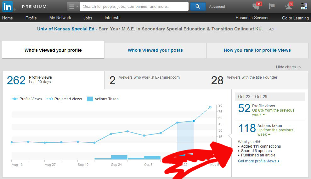 LinkedIN Traffic And Actions Analytics Blogger 32 Days Week 6   Source