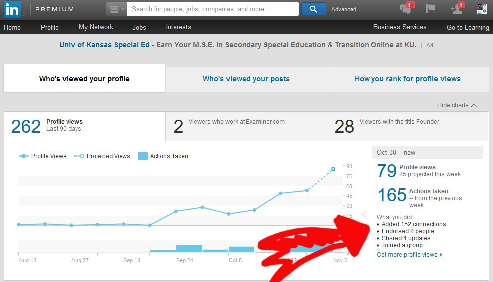 LinkedIN Traffic And Actions Analytics Blogger 32 Days Week 7   Source