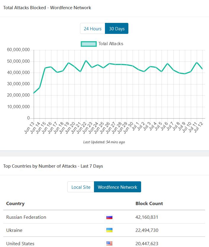 Wordpress Security Wordfence Hacker Block Prevention   Source