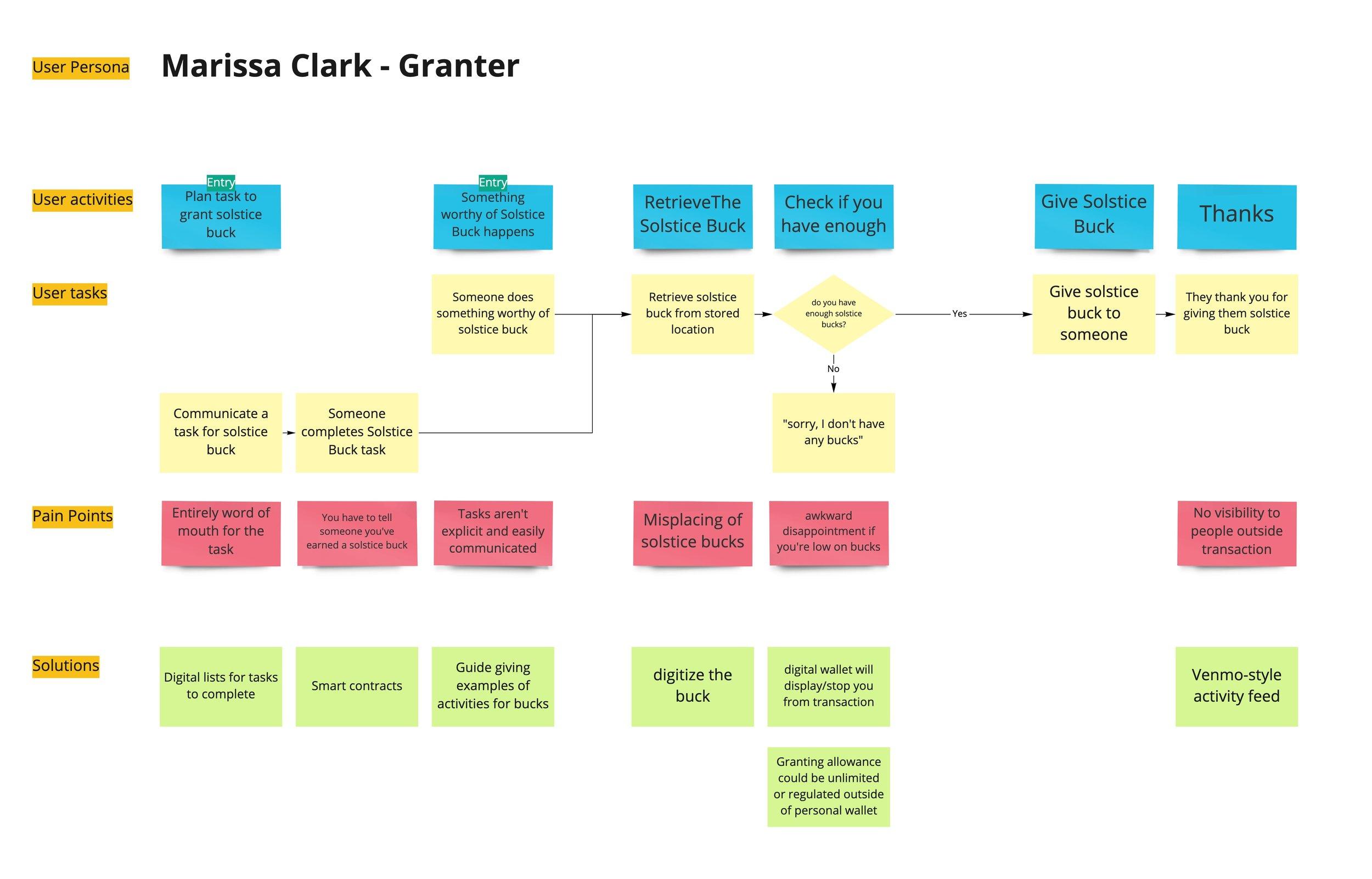 Persona - Marissa Clark (Granter) - Flow.jpg