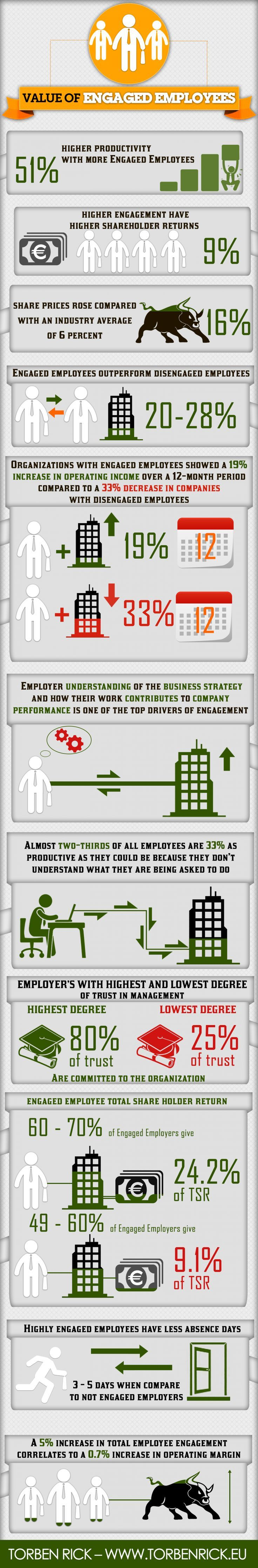 Value of Engaged Employees