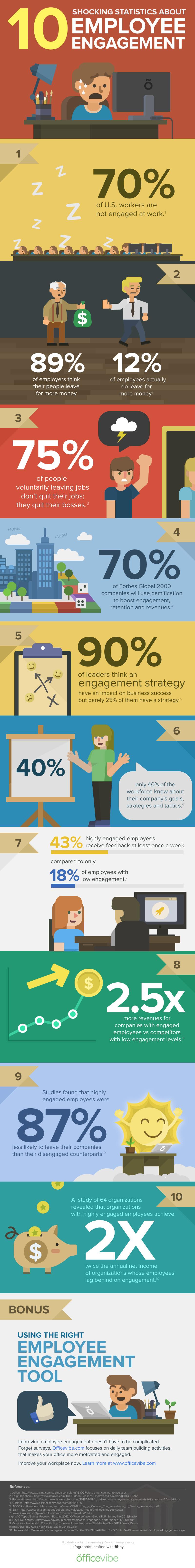 10 Shocking Statistics About Employee Engagement