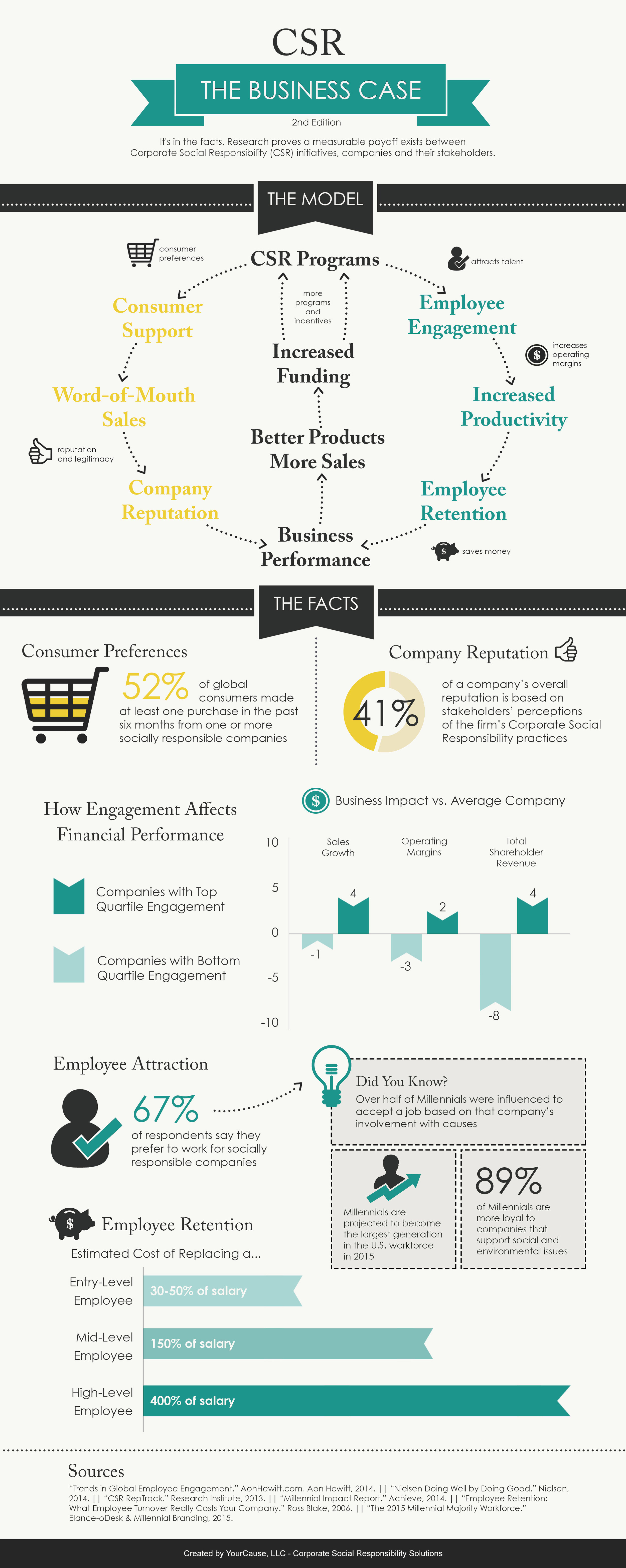 CSR The Business Case