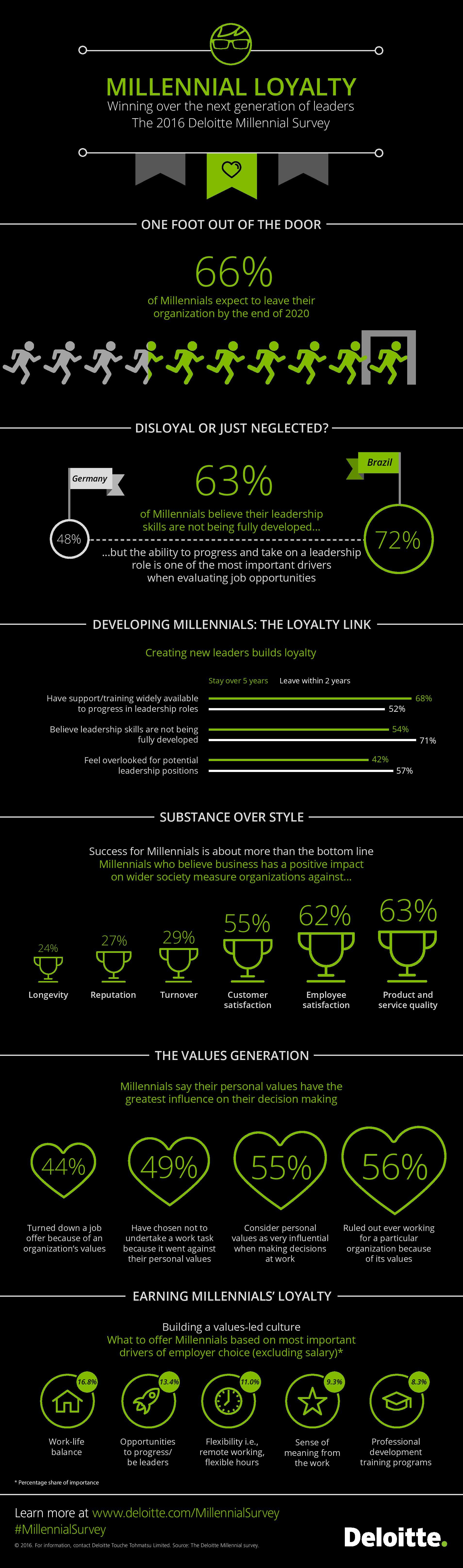 millennial-survey-2016-infographic_Deloitte.jpg