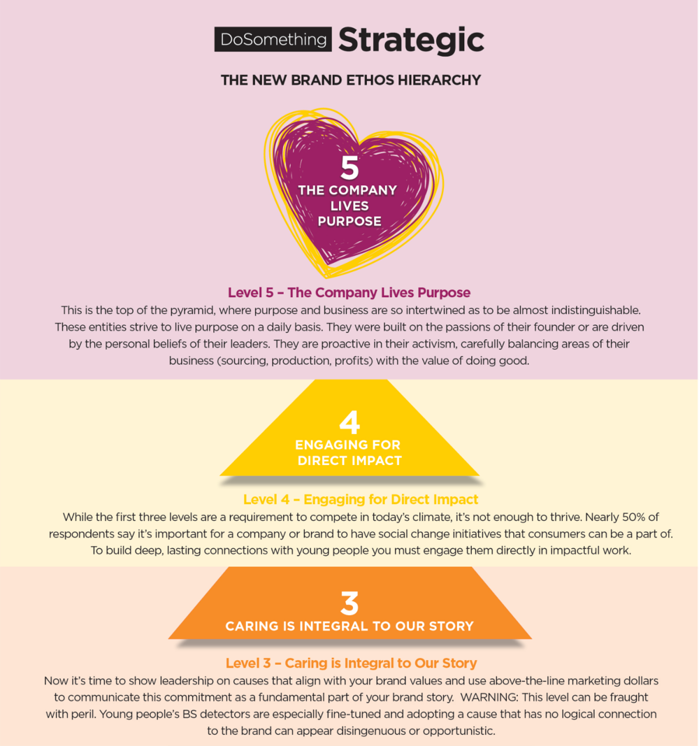 dosomething-strategic_dollars-and-change-infographic_pt5.png
