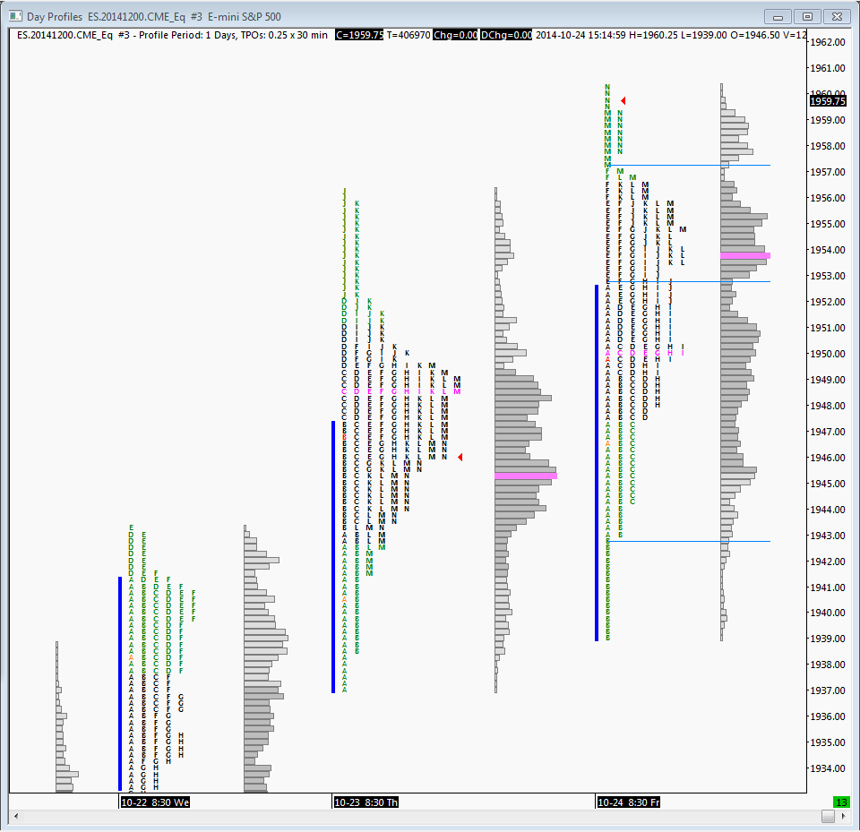 Friday's profile leaves 3 volume distributions for reference (separated by the blue lines) and a buying tail.