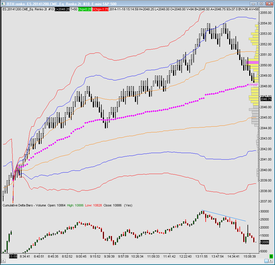 This shows a renko chart with the VWAP and 1,2 & 3 standard deviation bands with cumulative delta bars below.  Divergence in the cumulative delta can be seen prior to the new price highs and subsequent correction to the VWAP exactly at the close.
