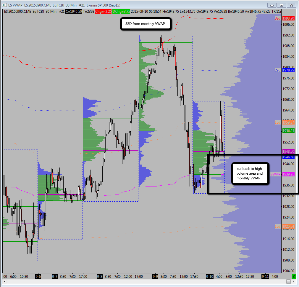 Globex with daily profiles & monthly VWAP + bands