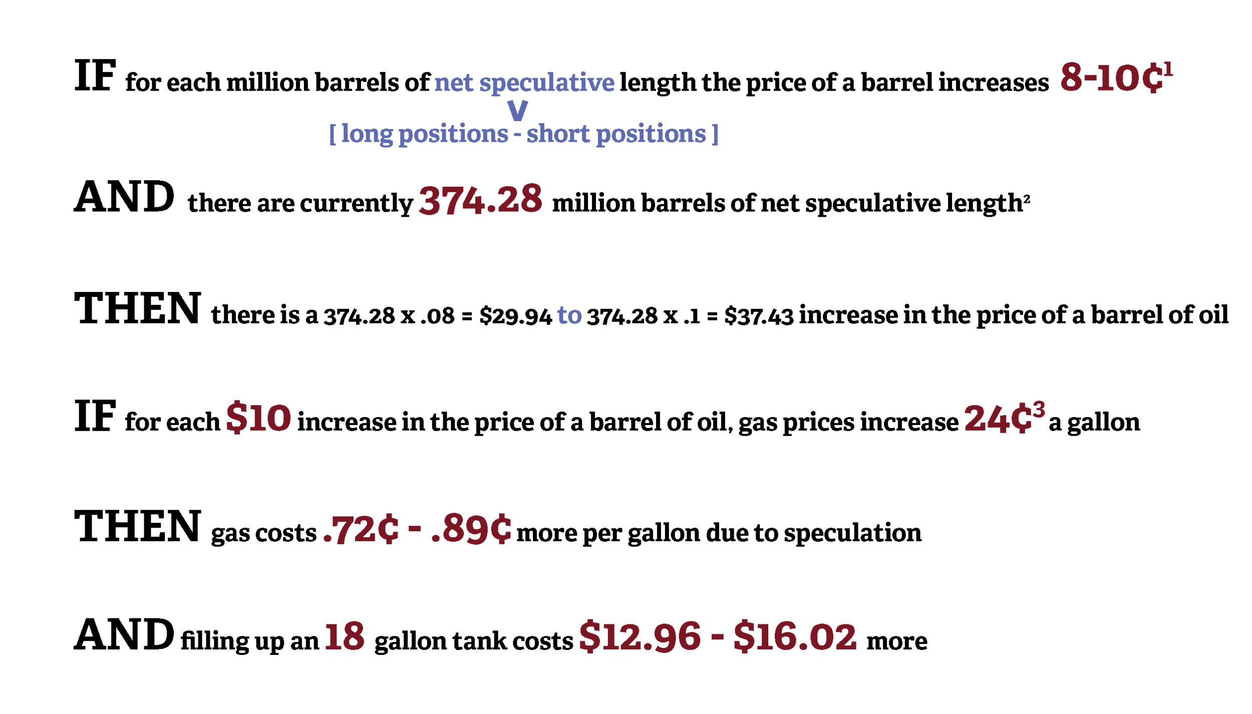 Calculations are an updated version of  these calculations . Net speculative length provides an indicator of the market sentiment for the price increasing or not--if the next speculative length is very high, it indicates that prices are forecast to increase.  1 Figure estimated by Goldman Sachs research group,  read here   2 Figure from CFTC  Commitments of Traders report  as of April 8, 2014. Net speculative length based off managed money positions for WTI futures only, a potentially conservative estimate as it excludes commercial futures, which may be non-speculative  3 Figure from ING research group