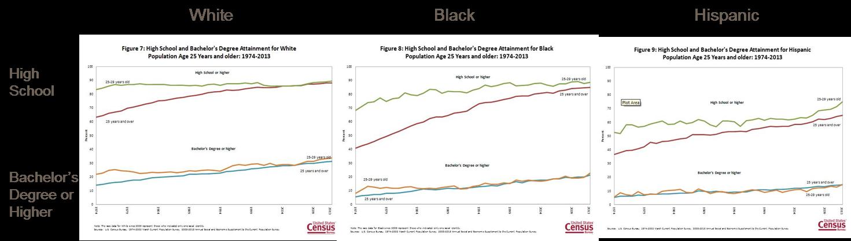Educational Attainment by Race, US Census Bureau