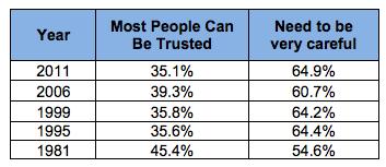 from World Values Survey