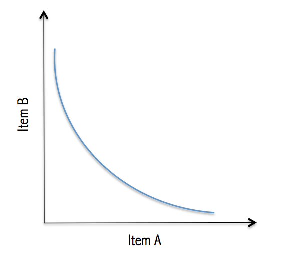 This is what an indifference curve looks like. Along this line, the individual in question will receive the same amount of satisfaction for any different combination of Item A and B.
