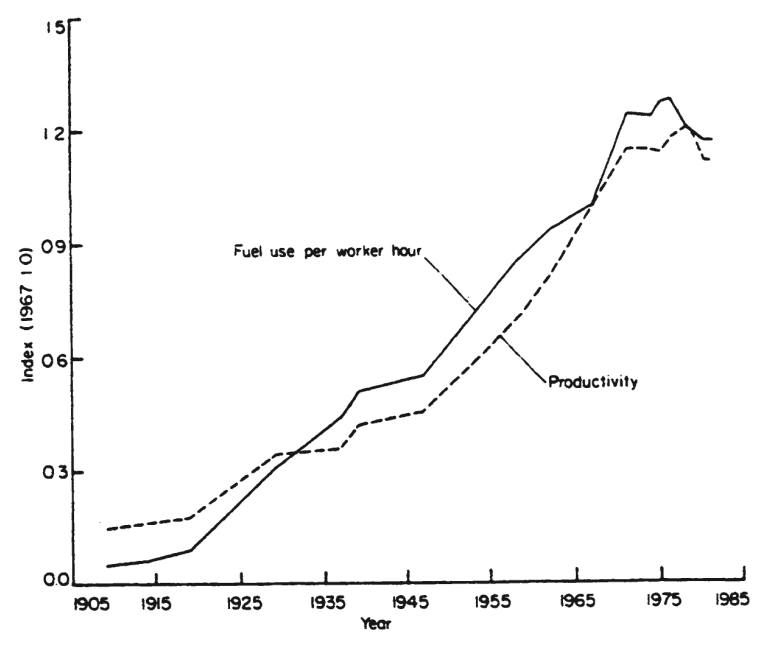 This is causation, not correlation, I promise!  Image from  Energy and the Wealth of Nations