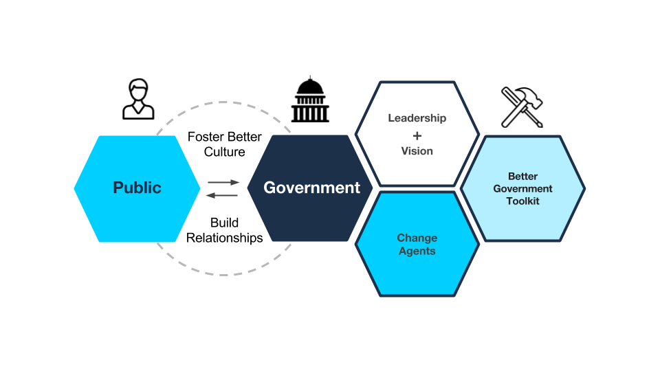 How to foster better culture and relationships between government innovators and the public.