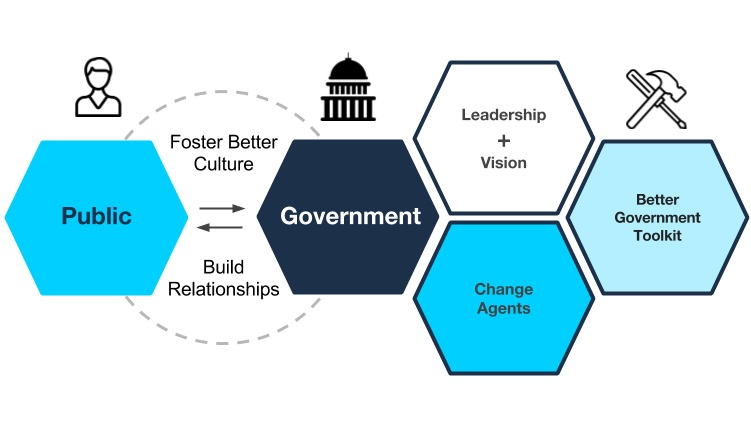 Figure 2: The Better Government Theory of Change